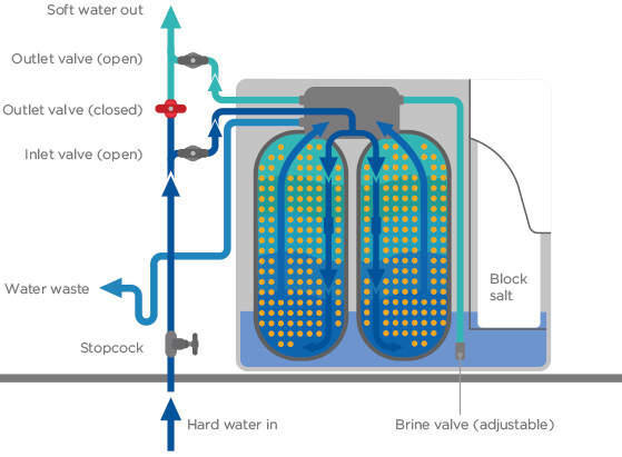How Does Twintec Softener Work