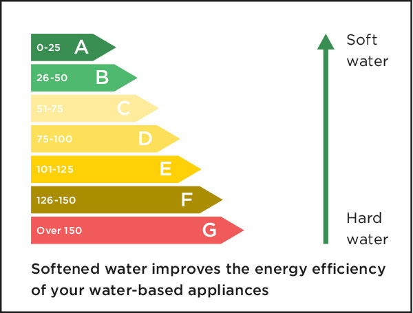 Difference between hard and soft water, is that soft makes your appliances more energy efficient