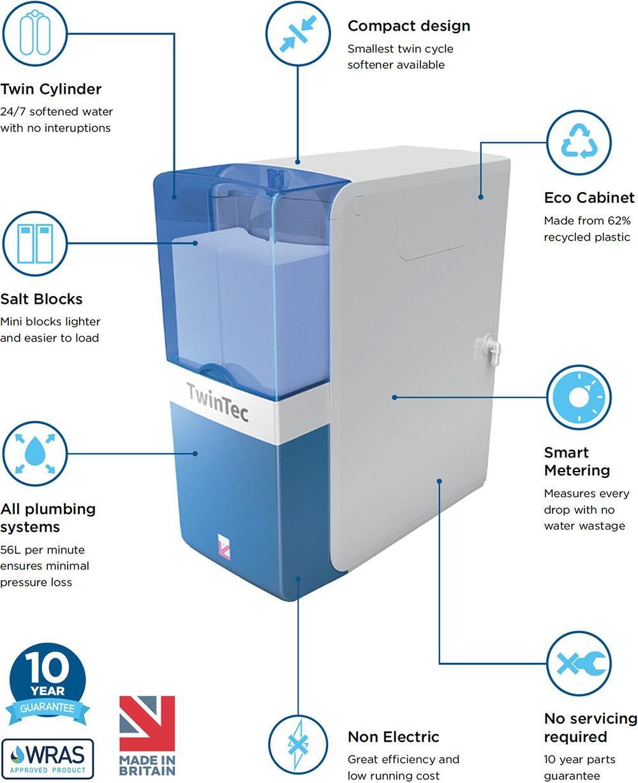 TwinTec Cobalt features Water Softener Essex